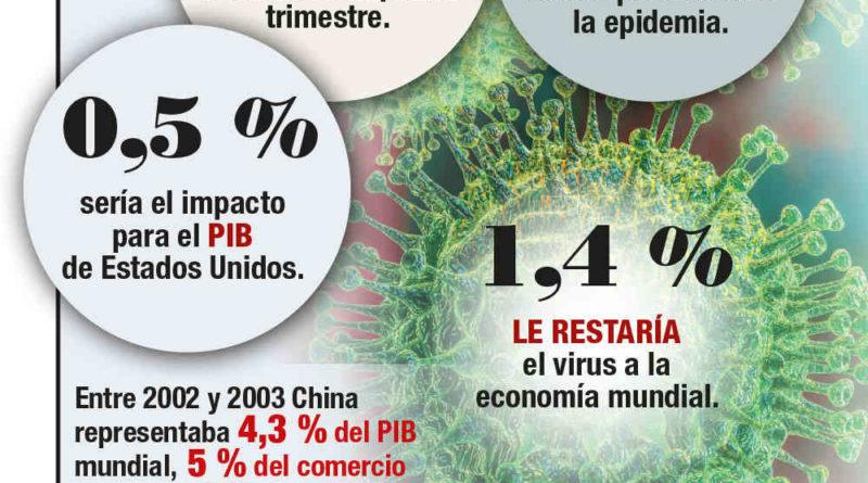 Economía mundial, en cuarentena por el coronavirus