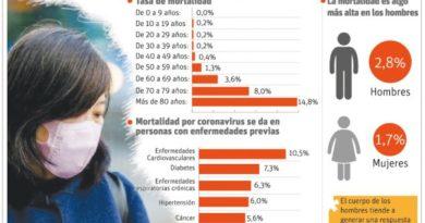 Salud Pública vigila 40 personas por contacto con italiano infectado