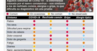 Muertos Covid-19 en SFM es más de la mitad del país