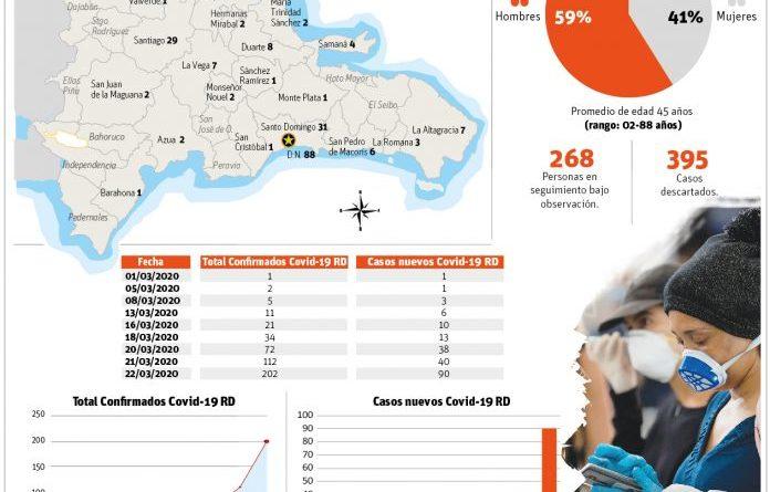 El país registra 90 casos Covid-19 en 24 horas; total acumulado es de 202