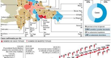 Muertos Covid suben a 98; advierte venta de pruebas