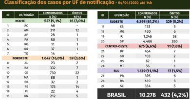 Brasil supera los 10.000 casos de coronavirus y las muertes llegan a 432