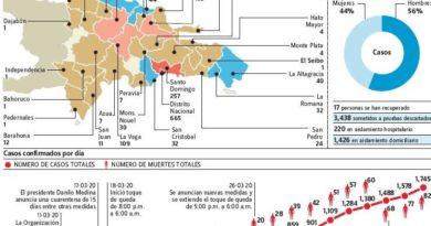 Pandemia Covid-19 suma 82 muertos; van 1,745 infectados