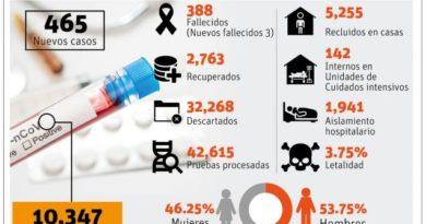 Covid-19 pasa los 10 mil afectados y 388 mueren