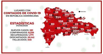 El DN supera los 2 mil casos de coronavirus; SFM sigue al frente en fallecimientos