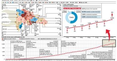 Tasa de recuperación Covid-19 sube a 51.97 % de 12,725 casos confirmados
