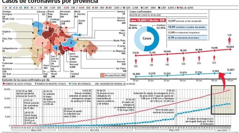 Provincia SD llega a 100 muertes Covid-19