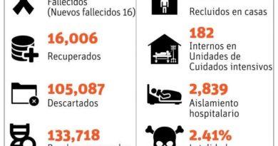 Salud investiga caso unos cinco pacientes reinfectados de virus