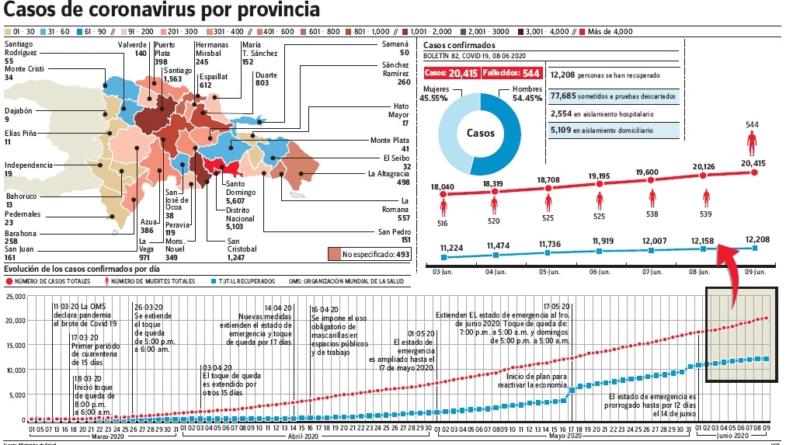 Covid-19 sube más en DN y 8 provincias