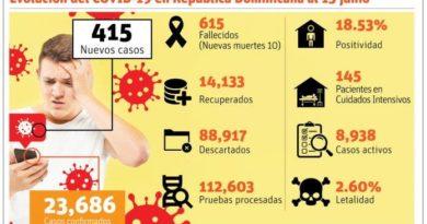 ATENCIÓN:Reapertura dispara cantidad hospitalizaciones en un 10%