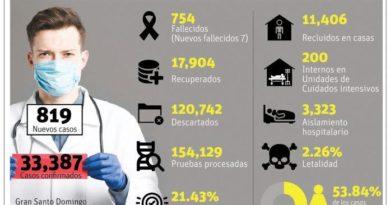 Hospitalizaciones COVID llegan a cifra récord RD