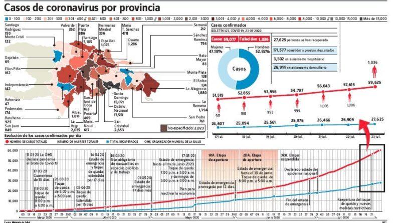 Cifras contagiados covid-19 siguen altas; 1,462 nuevos y 30 muertes en 24 horas