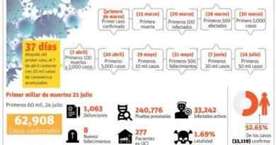 Hito en RD: Coronavirus supera los 2,000 contagios en un sólo día