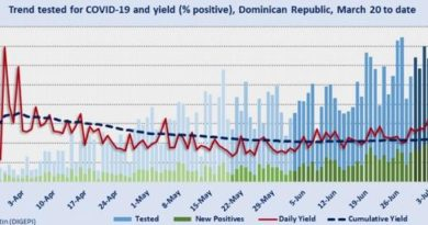 Política y desescalada, factores de aumento de coronavirus en RD, según médico de Poder Ejecutivo