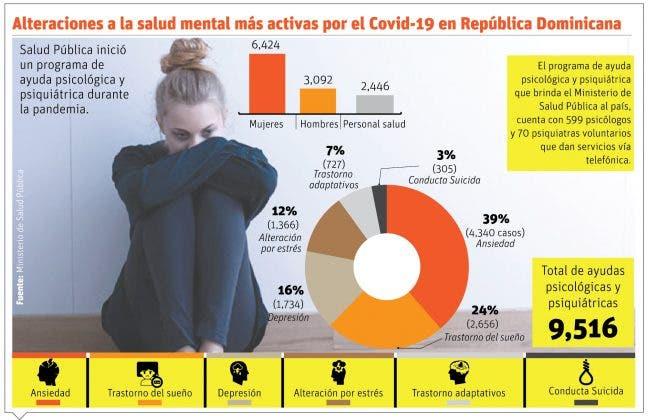 Trastornos mentales, la otra pandemia que ha desatado el Covid-19