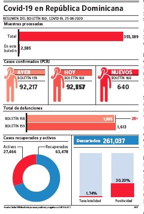 Nuevas muertes por covid-19 suman 28; el total es de 1,613 y contagiados 92,478