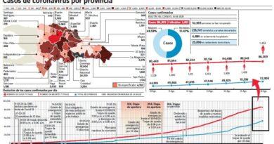 Nueva gestión encuentra país con 1,453 muertes por covid-19 y 86,309 contagios