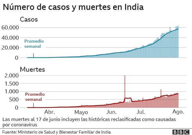 Gráfico con el número de casos y muertes en India
