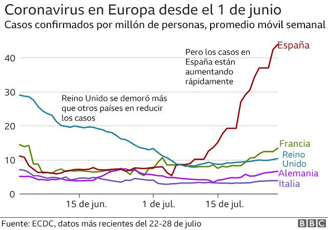 Gráfico con casos de coronavirus en Europa desde 1 de junio