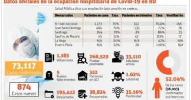 Salud Pública asegura en los hospitales baja la presión; CMD afirma situación no mejora