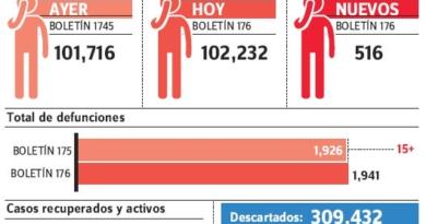 Se registran 15 nuevas muertes por covid-19; va un total de 1,941