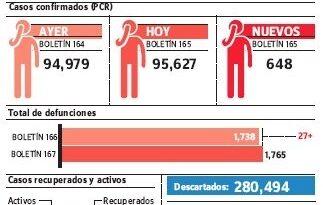 Epidemiología reportó otras 27 muertes por covid-19, las defunciones son 1,765