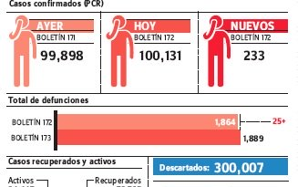 Contagiados por covid-19 son 100,131; total muertes acumuladas llegó a 1,889
