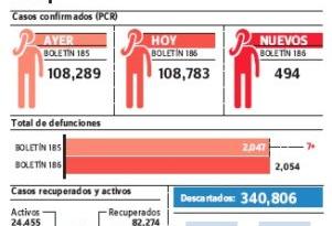 Salud Pública reporta siete fallecimientos notificados últimas 24 horas por covid-19