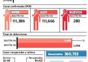Salud Pública reporta 280 casos nuevos de covid-19 y tres muertes en 24 horas