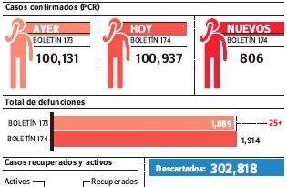 Epidemiología advierte mortalidad por pandemia de covid-19 se mantiene alta