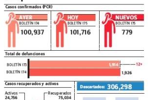 Muertes por covid-19 suben a 1,926; se han contagiado 9,319 menores 20 años
