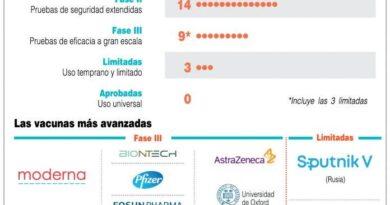 Científicos dominicanos identifican tipo Covid-19 que circula en el país