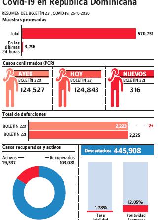 Con 316 nuevos casos de covid-19 se elevan a 124,843 contagiados, 2,225 muertes