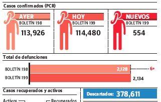 Salud Pública notifica 1,130 casos nuevos de covid-19 durante este fin de semana