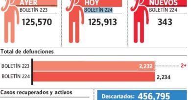 El país ha acumulado ya 125,913 casos de covid-19 y 670 personal salud afectado