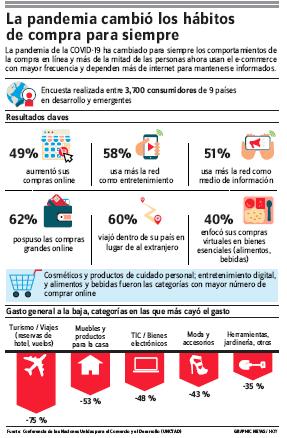 70% dominicanos no cree covid-19 los afecte o mate; 30% teme a virus y a morir