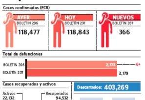 Epidemiología reporta 366 nuevos casos covid-19; las muertes se elevaron a 2,179