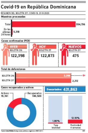 Covid-19 con 475 casos nuevos ; varios funcionarios están contagiados en MSP
