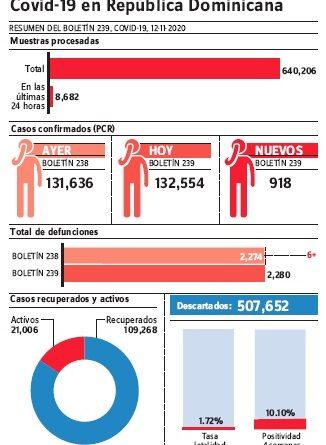 Se elevan en RD nuevos casos covid-19; en últimas 24 horas suman 918 contagios