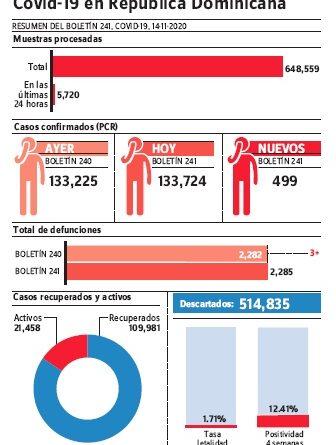 Salud reporta en 48 horas 1,170 casos de covid-19; muertes se elevan a 2, 275