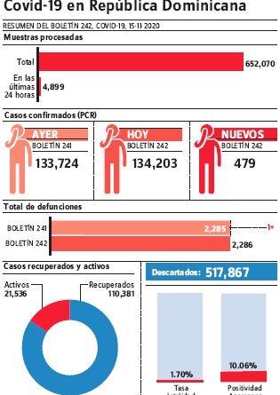 Provincia SD y DN reportan más casos nuevos covid-19 durante últimas 24 horas