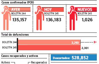 Se elevan casos covid-19 a 1,026, sube cantidad de pruebas a 8,463 y la positividad es 17.46%