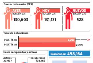 Epidemiología notifica 528 nuevos casos covid-19; total contagios se eleva a 131,131