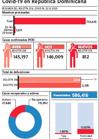 Autoridades reportan 812 nuevos casos covid-19 y una defunción