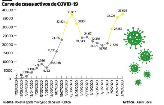El COVID-19 está en su peor momento en República Dominicana