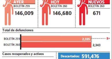 Sistema notifica 671 nuevos casos contagios covid-19 y ocho muertes