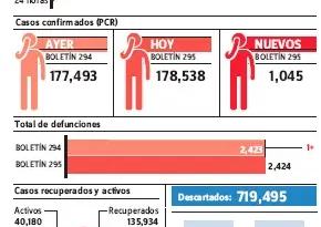 RD reportó 1,045 contagios en últimas 24 horas; el 59% de los UCI está ocupado