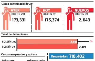 En 24 horas se registran 2,043 contagios; es número más alto, en julio hubo 2,012