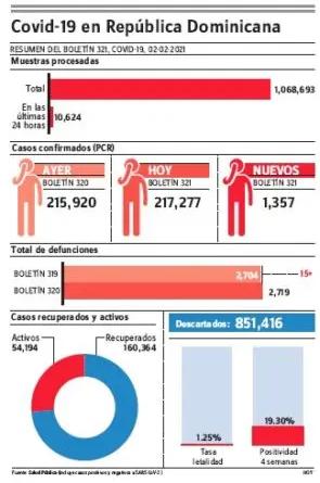 Salud reportó 15 defunciones por covid-19 y 1,357 contagios en las últimas 24 horas