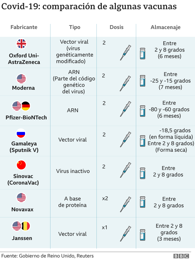 Gráfico comparativo de las vacunas.